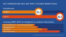Infografik: Krankentage bei der Post